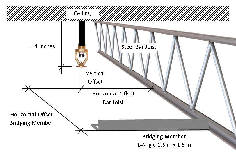 Figure 1.  Sprinkler setup from bar joist and bridging member